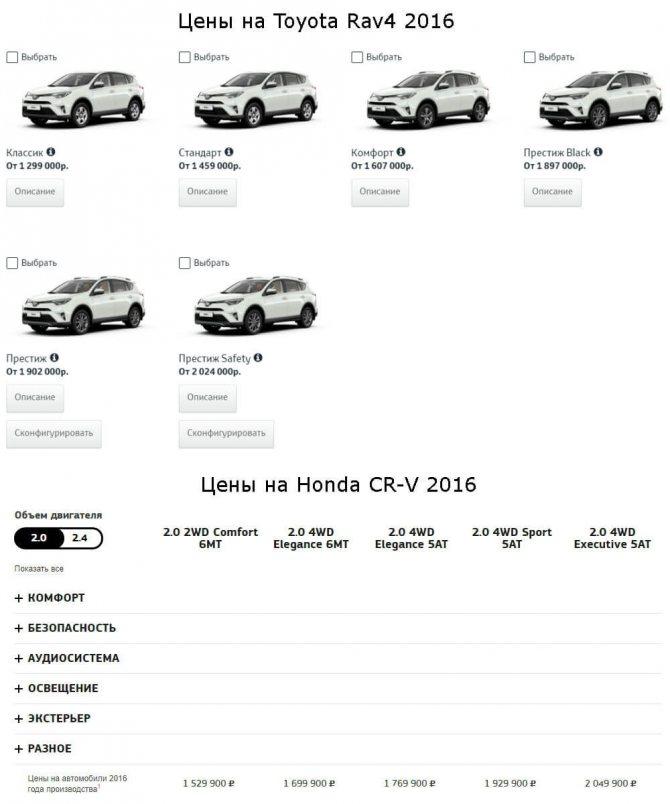 Цены на автомобили тойота и хонда