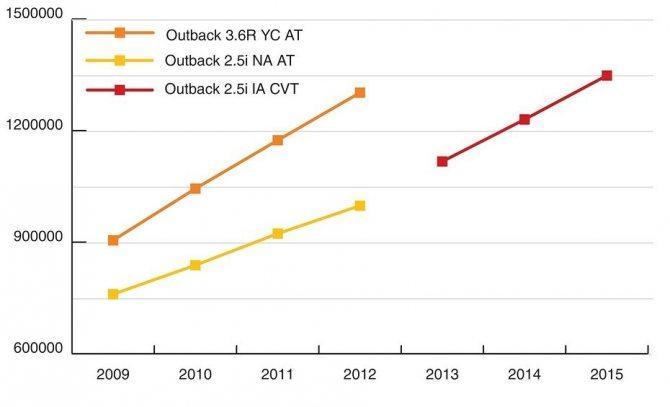 Стоимость Subaru Outback на вторичном рын